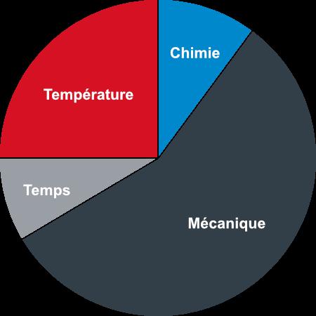 Verfahrenstechnische Prozessschritte - Der Sinnersche Kreis
