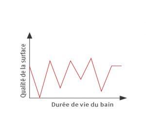 Grafik_Pero_Oberflächen-Qualität und Standzeit Bad_FR
